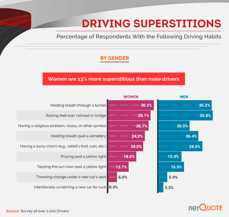 study of driving superstitions.
