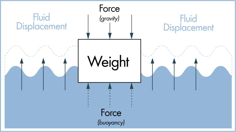 Archimedes buoyancy principle illustration