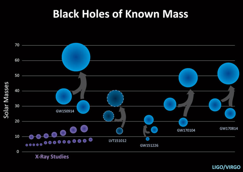 All the merging black hole detections made to date