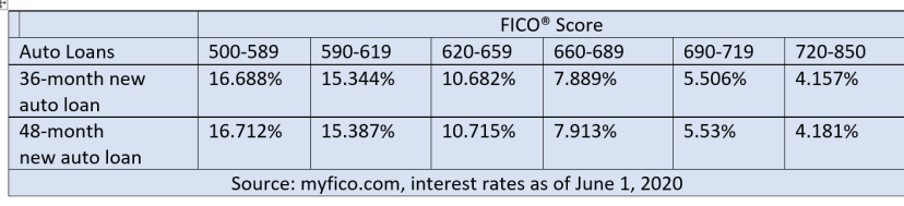 chart on how interest rates for a car loan can vary based on your credit score
