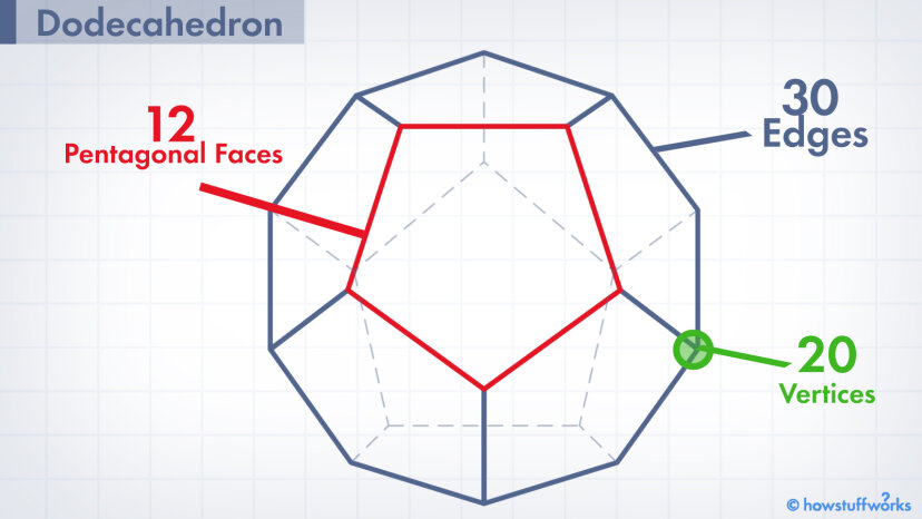 十二面体:12文字の名前を持つ12面の形状