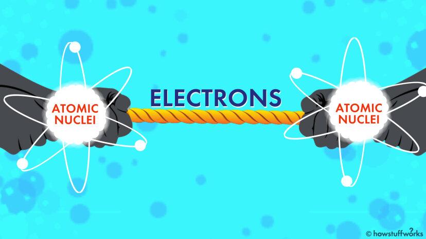 電気陰性度は原子の綱引きのようなものです