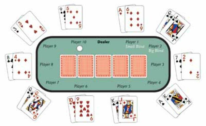 テキサスホールデムポーカーの遊び方