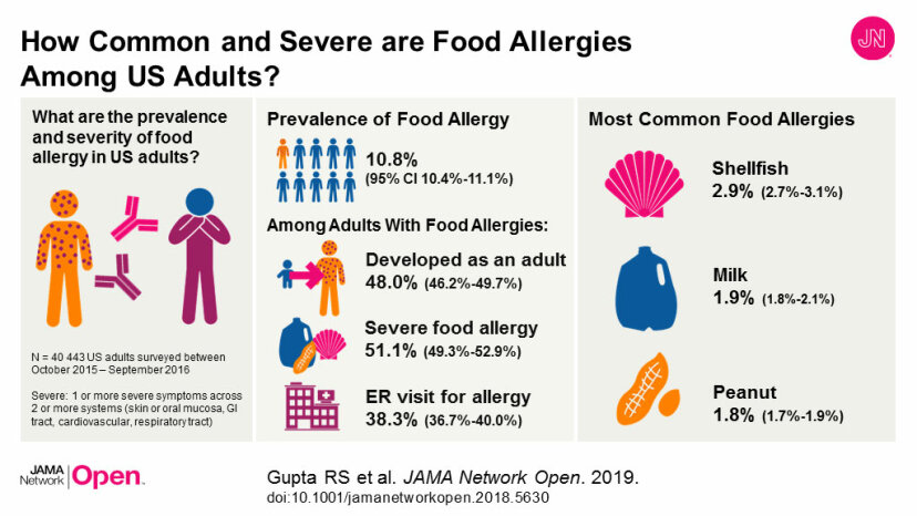 This illustration shows the prevalence of food allergies among American adults.