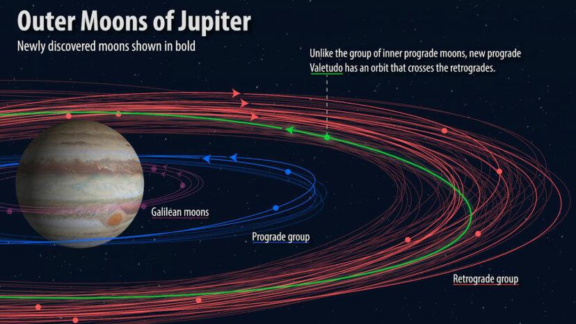 illustration of new Jupiter moons