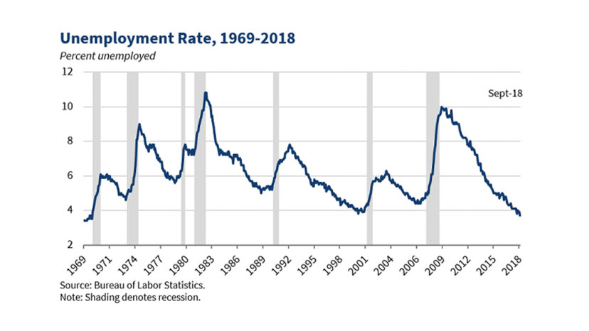 employment rates