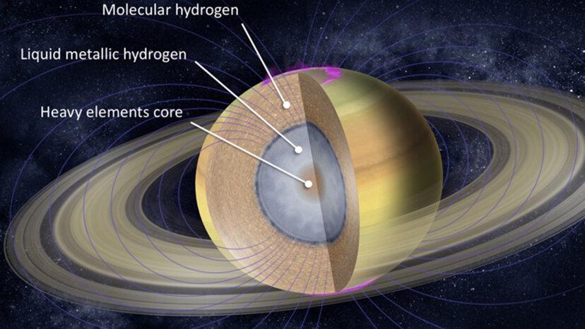 Interior of Saturn