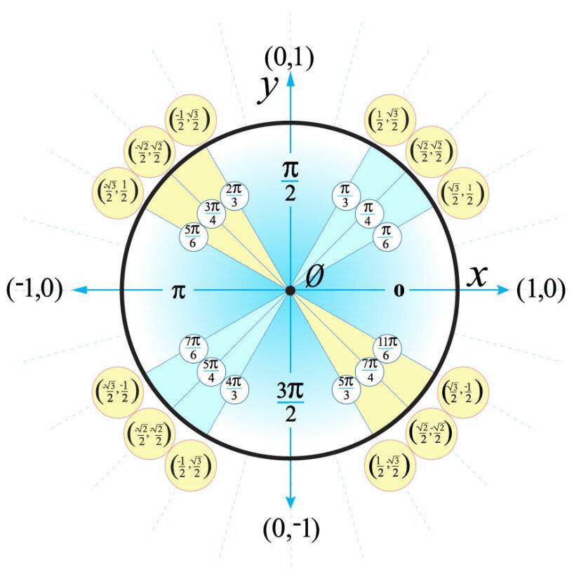 math drawing of unit circle