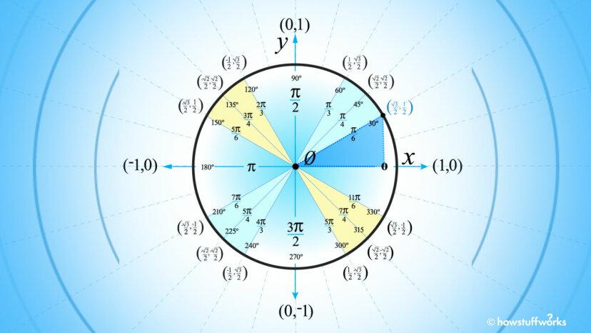 Trigで単位円を使用する方法