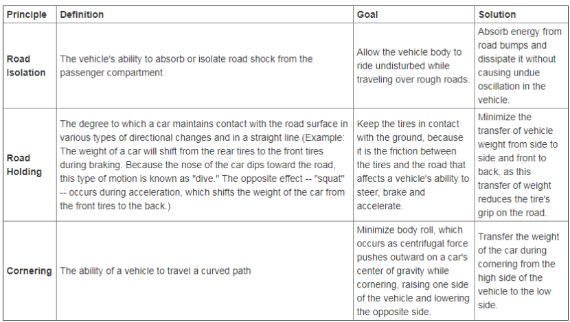 Table describing road isolation, road holding and road cornering