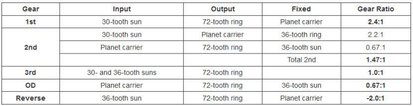 Gear ratios table