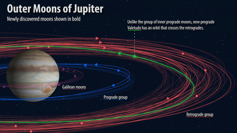 illustration of new Jupiter moons