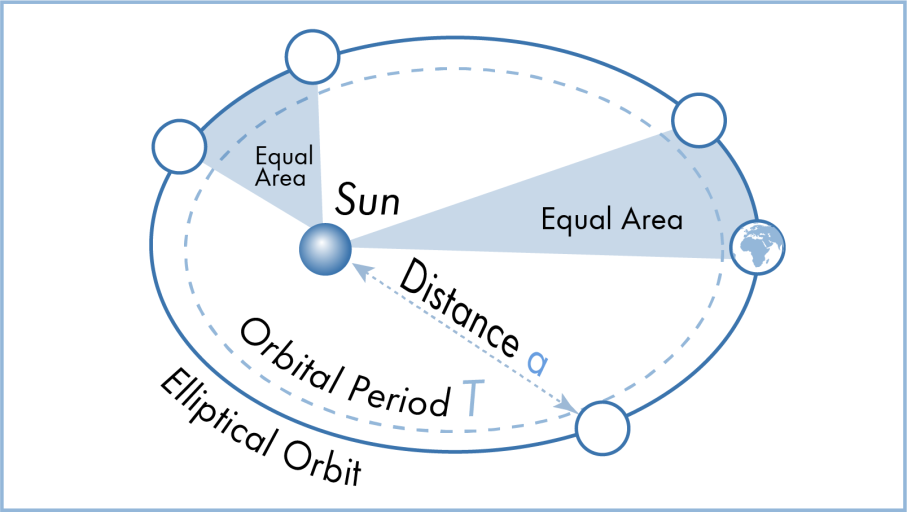 Kepler's laws of planetary motion illustration