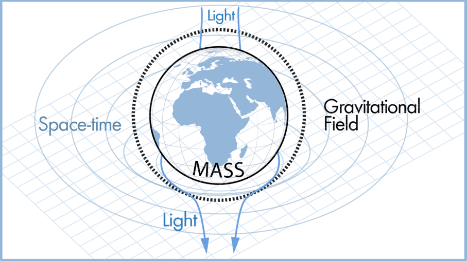 Theory of General Relativity illustration