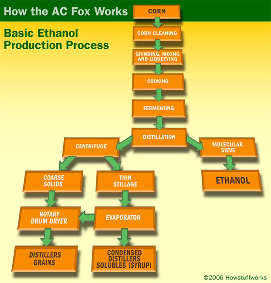 The Activated Carbon Facilitated Oxidation reactor, or AC FOX, is a way to use waste for energy. Learn what processes could benefit from it. HowStuffWorks