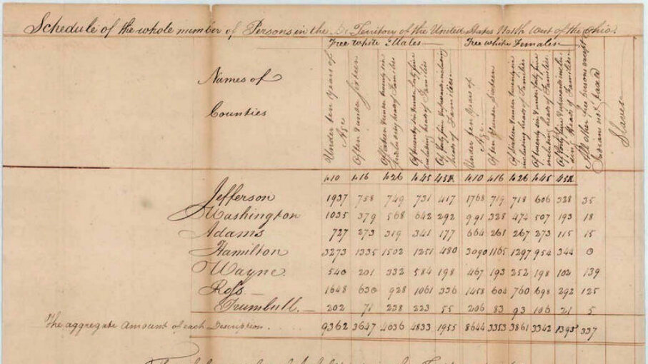 History of the Census