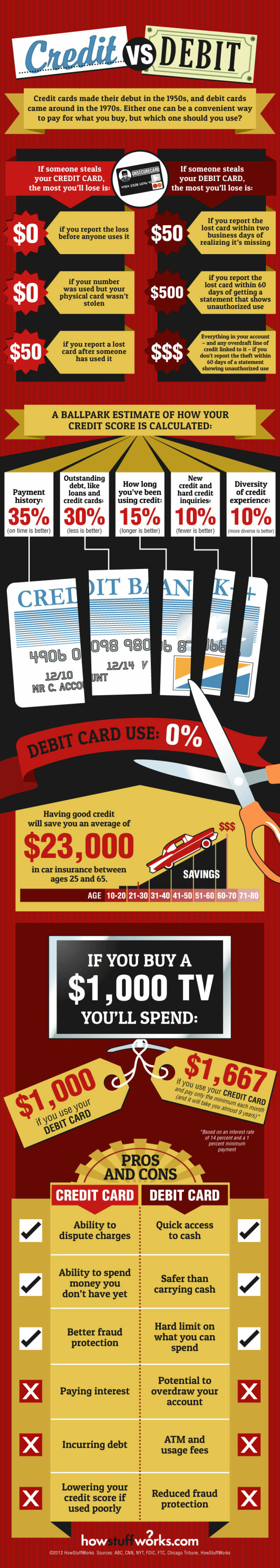 graphic showing credit versus debit cards