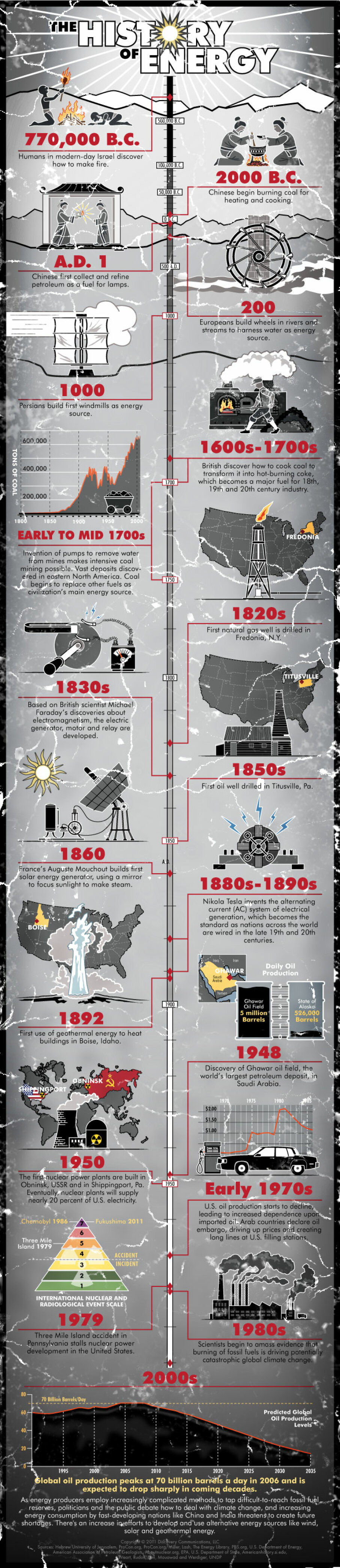 An Illustrated History of Energy