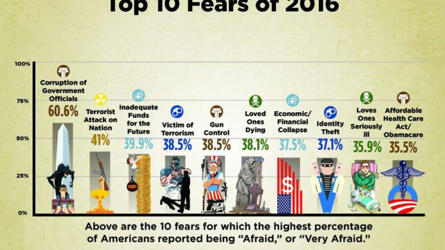 The top 10 fears of 2016, as recorded in Chapman University's survey of 1,500 Americans. Chapman University