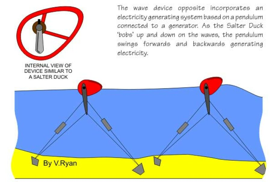 This diagram gives us an idea how the Duck's head would bob with waves. This conception includes a pendulum inside the Duck's head. TechnologyStudent.com/V. Ryan