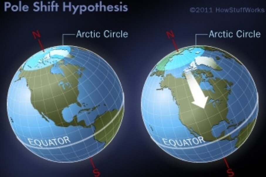 One interpretation of the polar shift hypothesis Image © HowStuffWorks.com
